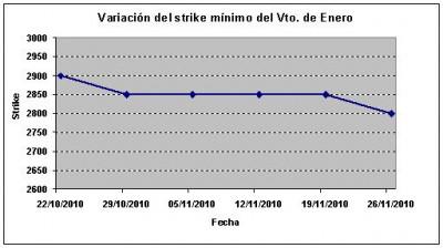 Eurostoxx strike mínimo enero 101126