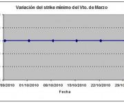 Eurostoxx strike mínimo marzo 101029