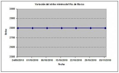 Eurostoxx strike mínimo marzo 101105