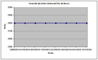 Eurostoxx strike mínimo marzo 101112