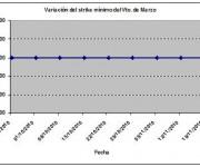 Eurostoxx strike mínimo marzo 101119
