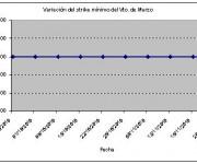 Eurostoxx strike mínimo marzo 101126