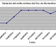 Eurostoxx strike mínimo noviembre 101029