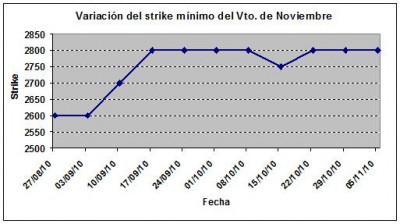 Eurostoxx strike mínimo noviembre 101105