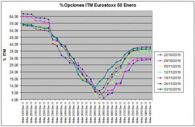 Eurostoxx Vencimiento Enero 2010_12_03