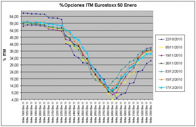 Eurostoxx Vencimiento Enero 2010_12_17