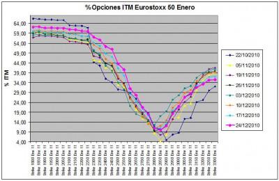 Eurostoxx Vencimiento Enero 2010_12_24