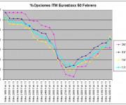 Eurostoxx Vencimiento Febrero 2010_12_17
