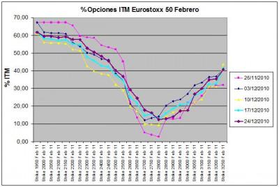 Eurostoxx Vencimiento Febrero 2010_12_24