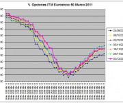 Eurostoxx Vencimiento Marzo 2010_12_03