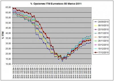 Eurostoxx Vencimiento Marzo 2010_12_17
