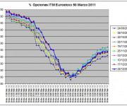 Eurostoxx Vencimiento Marzo 2010_12_24