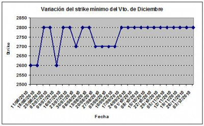 Eurostoxx strike mínimo diciembre 101203