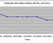 Eurostoxx strike mínimo enero 101203