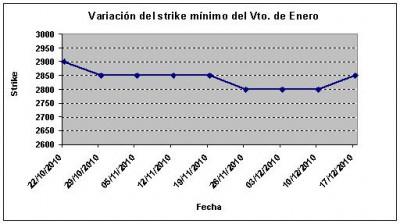Eurostoxx strike mínimo enero 101217