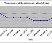 Eurostoxx strike mínimo enero 101224