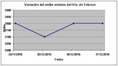 Eurostoxx strike mínimo febrero 101217