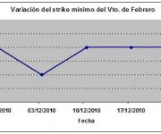 Eurostoxx strike mínimo febrero 101224
