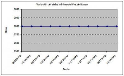 Eurostoxx strike mínimo marzo 101203
