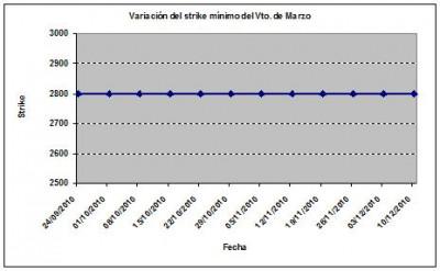 Eurostoxx strike mínimo marzo 101210