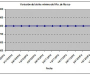 Eurostoxx strike mínimo marzo 101217