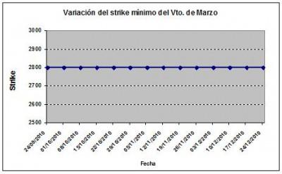 Eurostoxx strike mínimo marzo 101224