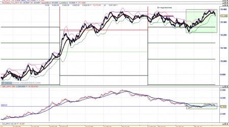 Divergencia bajista Ibex-OBV en ticks