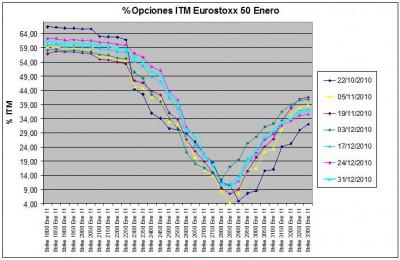 Eurostoxx Vencimiento Enero 2010_12_31