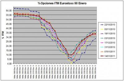 Eurostoxx Vencimiento Enero 2011_01_14