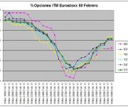 Eurostoxx Vencimiento Febrero 2010_12_31