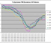 Eurostoxx Vencimiento Febrero 2011_01_07