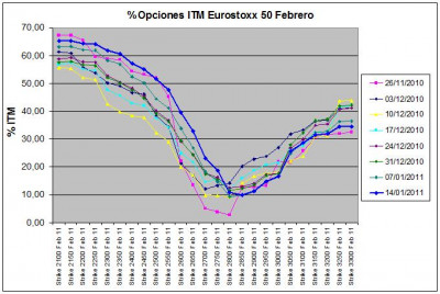 Eurostoxx Vencimiento Febrero 2011_01_21