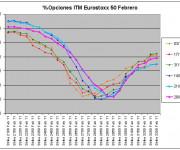 Eurostoxx Vencimiento Febrero 2011_01_28