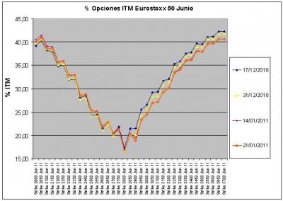 Eurostoxx Vencimiento Junio 2011_01_21