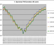 Eurostoxx Vencimiento Junio 2011_01_28