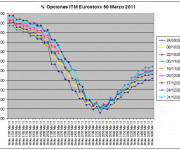 Eurostoxx Vencimiento Marzo 2010_12_31