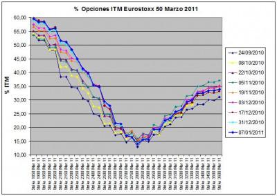 Eurostoxx Vencimiento Marzo 2011_01_07