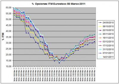 Eurostoxx Vencimiento Marzo 2011_01_14