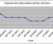Eurostoxx strike mínimo enero 101231
