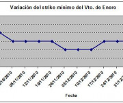 Eurostoxx strike mínimo enero 110107
