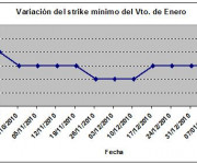 Eurostoxx strike mínimo enero 110114
