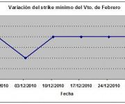 Eurostoxx strike mínimo febrero 101231