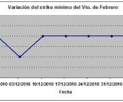 Eurostoxx strike mínimo febrero 110107