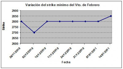 Eurostoxx strike mínimo febrero 110114