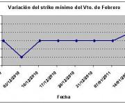 Eurostoxx strike mínimo febrero 110121