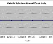 Eurostoxx strike mínimo junio 110121