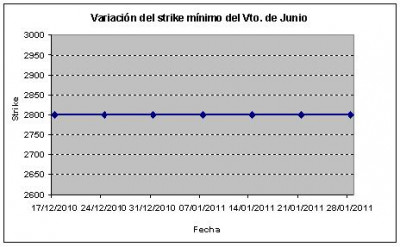 Eurostoxx strike mínimo junio 110128