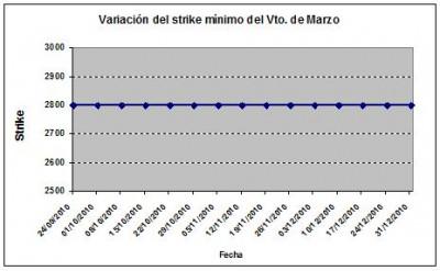 Eurostoxx strike mínimo marzo 101231