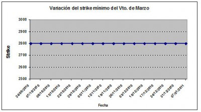 Eurostoxx strike mínimo marzo 110107