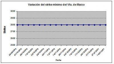Eurostoxx strike mínimo marzo 110114